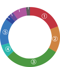 Net Sales by Business Segment (Million Yen)