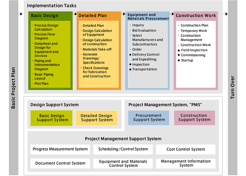 Project Implementation and Support System Concept