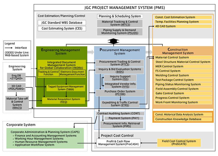 Project Management   Our Business   JGC CORPORATION