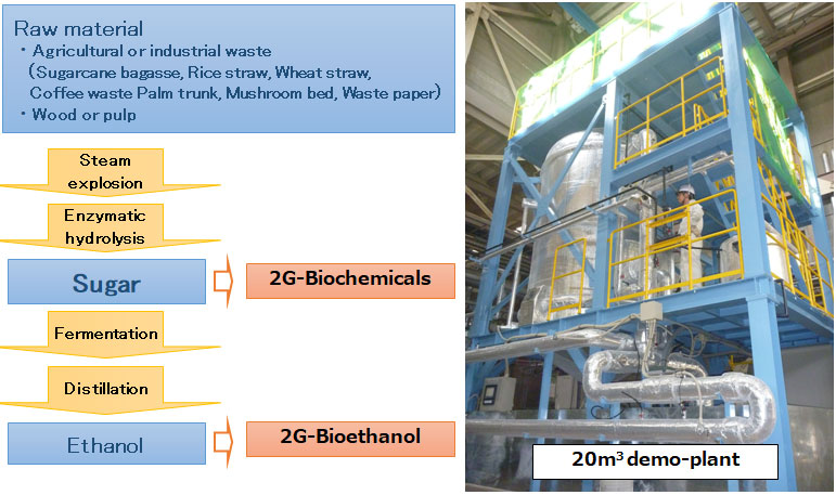 2nd Generation Bioethanol Production Process
