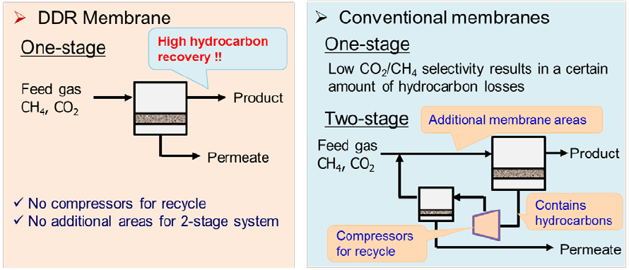 One-stage and Two-stage membrane system