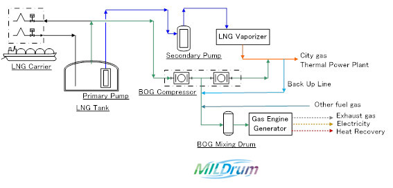 using surplus bog as gas products after pressurization, using extracted  bog mixed with lng vaporizer outlet gas as fuel for the gas engine,