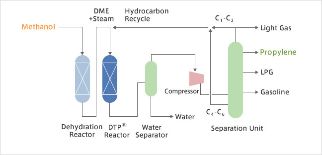DTP® Process | Technologies (Gas/Oil/Chemicals) | JGC CORPORATION