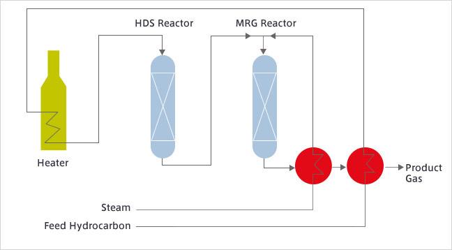 Methane Rich Gas (MRG®) Process | Technologies (Gas/Oil