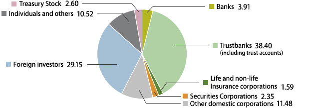 Stocks | Stock & Bonds Info | JGC CORPORATION