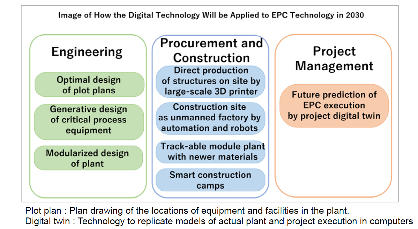 Image of how the digital technology will be applied to EPC technology in 2030