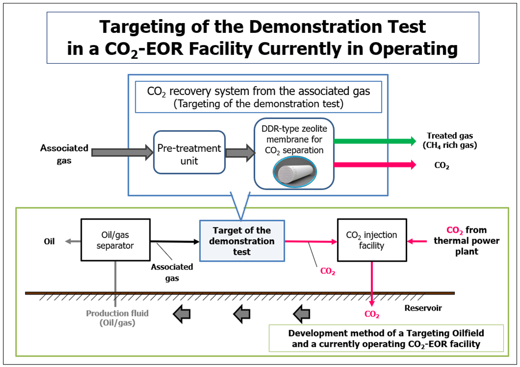 Targeting of the Demonstration test in a CO2-EOR Facility Currently in Operating