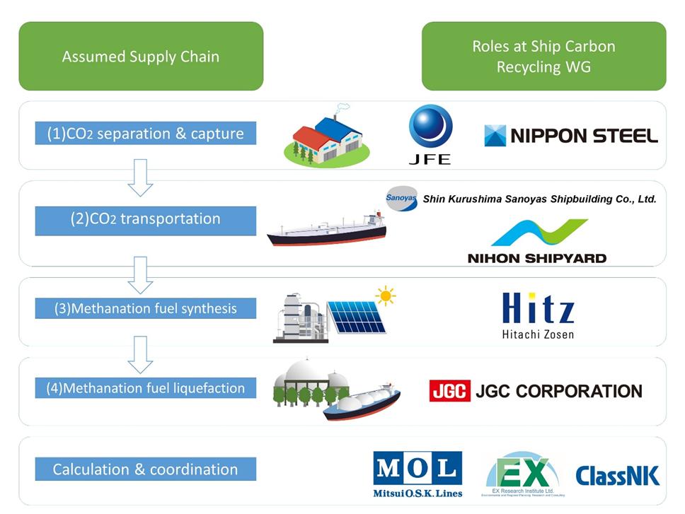 (Figure 1: Roles of nine member companies)