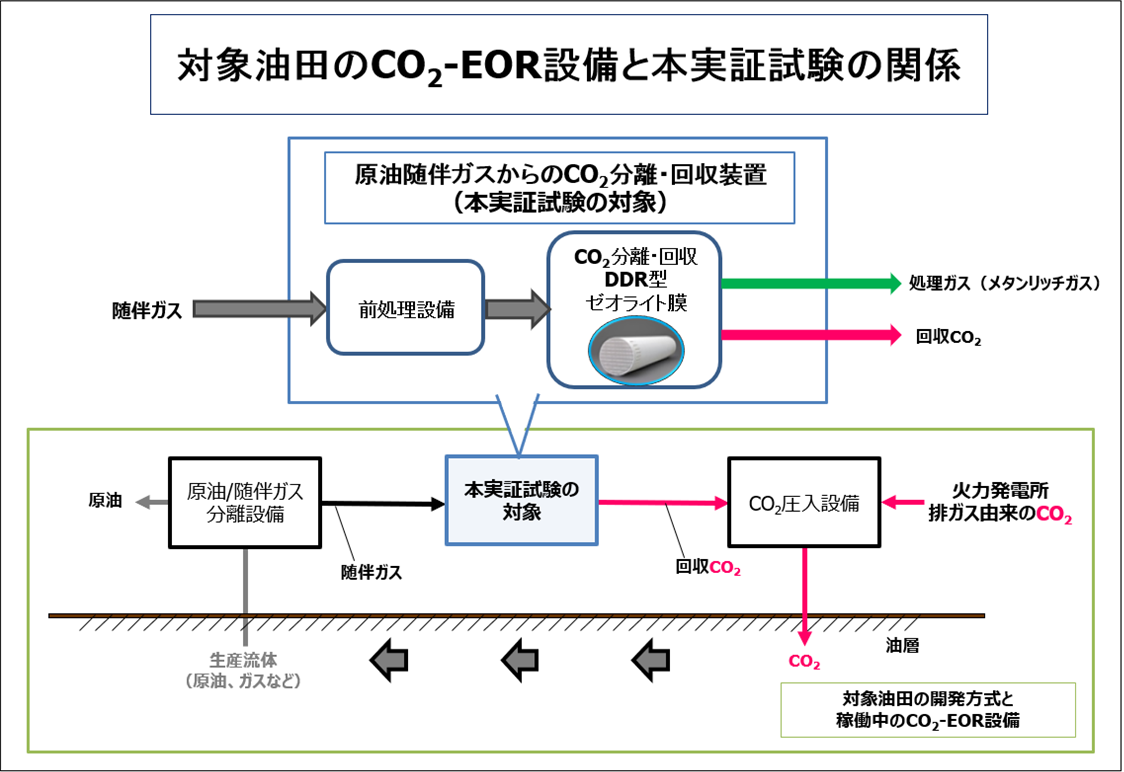 対象油田のCO2-EOR設備と本実証試験の関係
