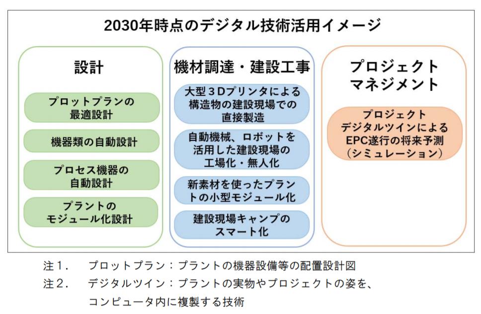 2030年時点のデジタル技術活用イメージ
